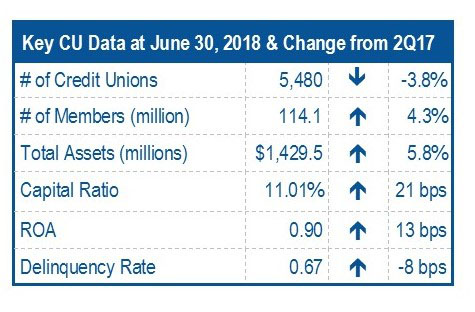 Key Credit Union Data June 30 2018