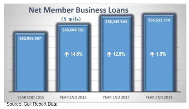 Credit Union Net Business Loans year-end 2015 to year-end 2018