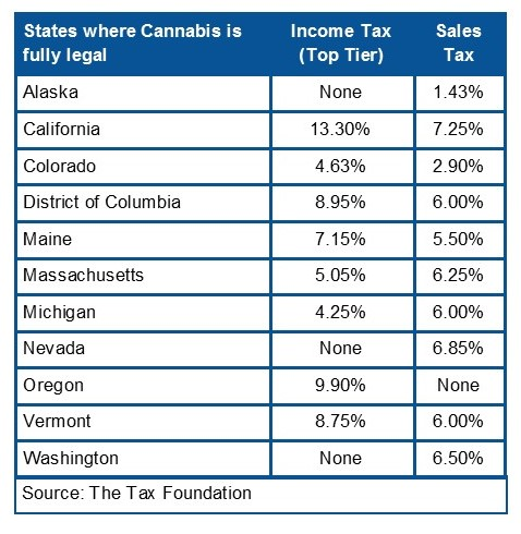 Taxes in States with Legal Marijuana