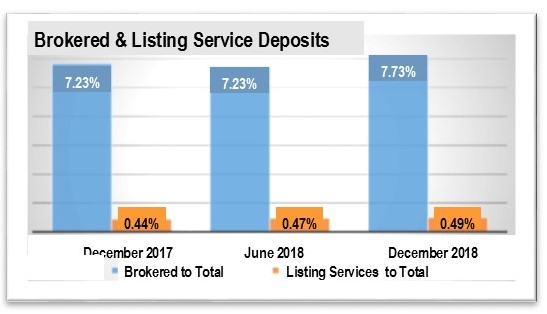 Brokered deposits and listing Service Deposits as a percent of Total Deposits