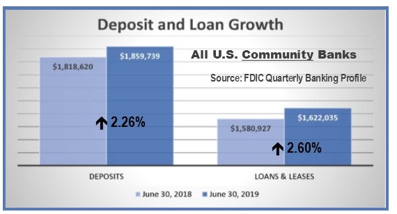 Community Bank Deposit and Loan Growth