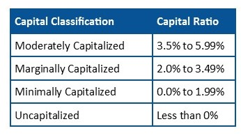 Capital Classifications for New Credit Unions