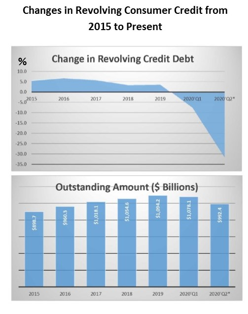 grphas showing the change in credit card balances from 2015 through the second quarter of 2020