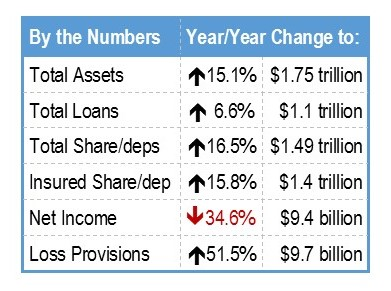 Year over year Credit Union Growth