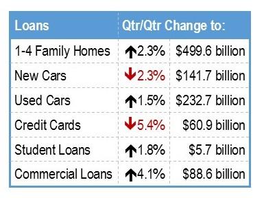Credit Union Loan Breakdown