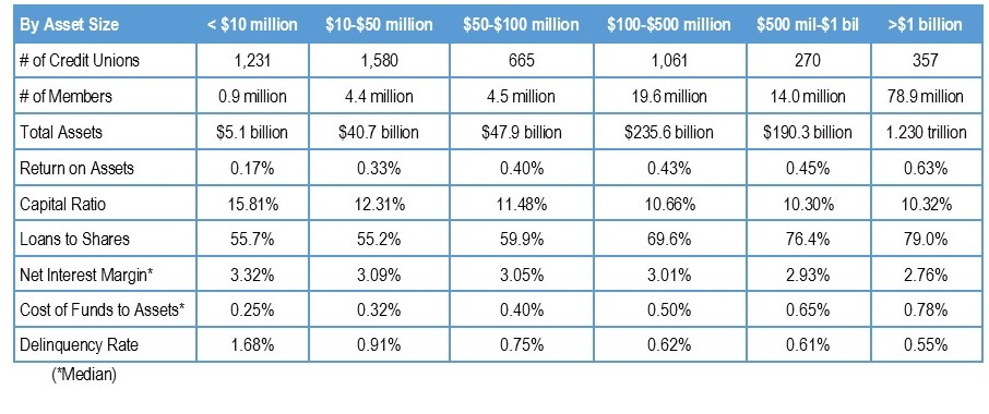 Credit Union Performance by Assets Size
