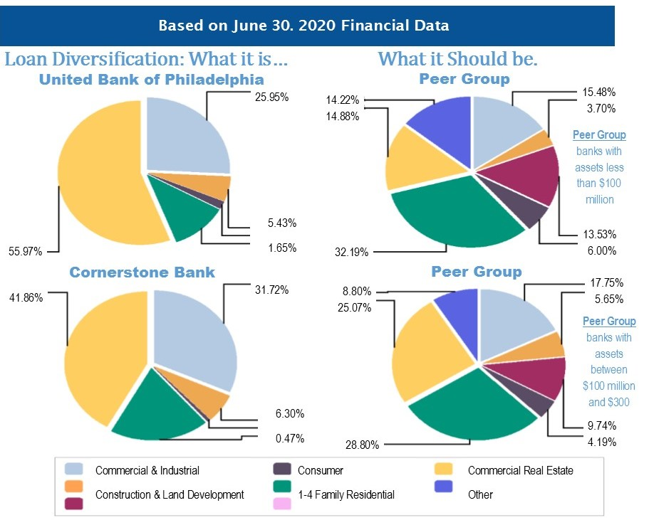 Pie charts compariing the loan composition of