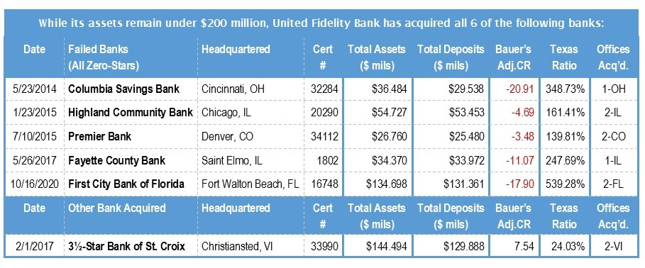 A list of all banks United Fidelity Bank has acquired since 2014