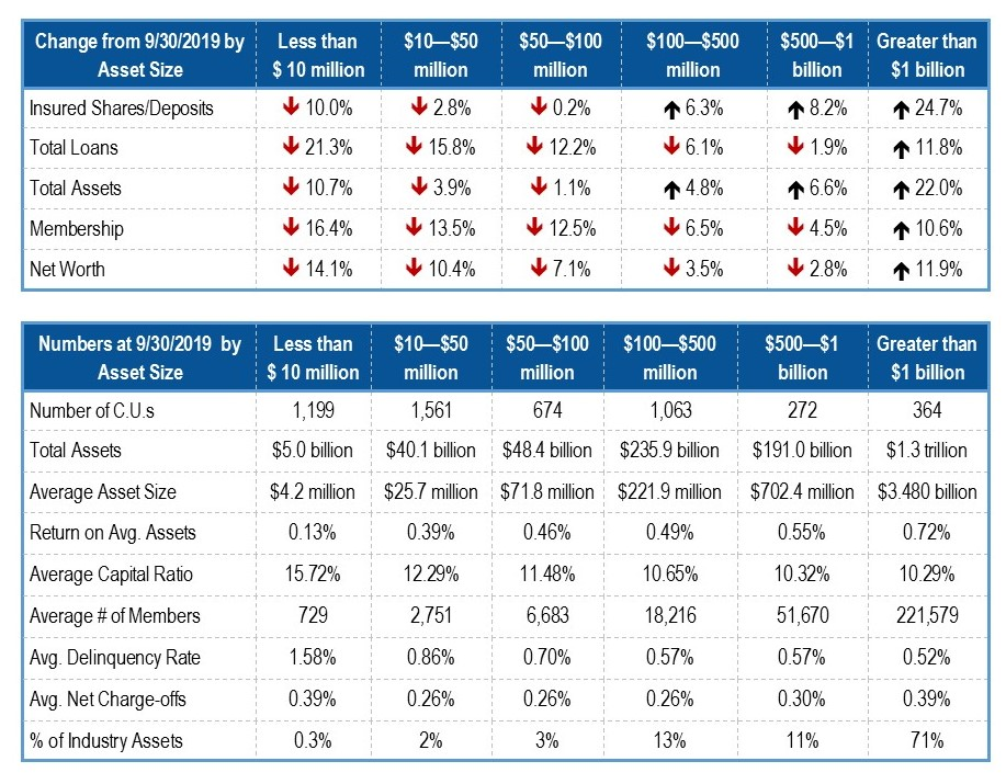 credit union performance broken down bhy asset size for the third quarter 2020