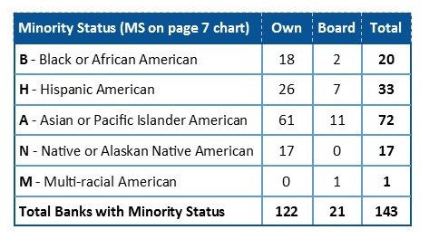 Chart eith counts of all US Minority Designated Banks