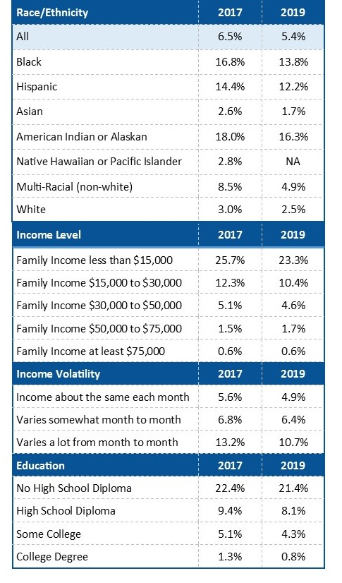Unanked Americans by Ethnicity, Income level, education and income volatility