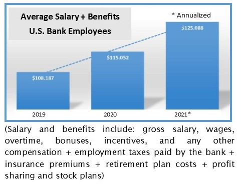 Graph compares 2019, 2020 and 2021 bank employee average salaries