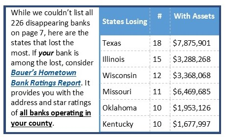 The 6 states that have lost the most community banks since January 1, 2020