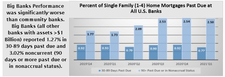 graph of past six quarter of banks' past due single family home loans